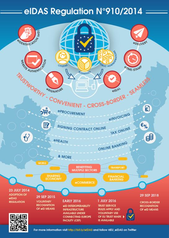 Regulamento eIDAS: Um grande passo em direcção ao Mercado Único Digital Europeu